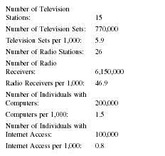 Bangladesh Press, Media, TV, Radio, Newspapers - television