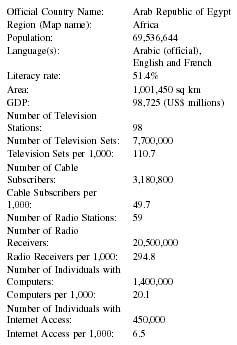 Egypt Press, Media, TV, Radio, Newspapers - television, stations