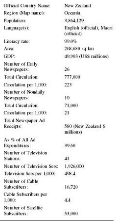 New Zealand Press, Media, TV, Radio, Newspapers - television
