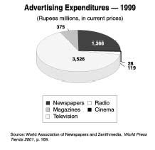 Pakistan Press, Media, TV, Radio, Newspapers - television