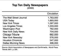 United States Press Media TV Radio Newspapers Television - Top newspapers in usa